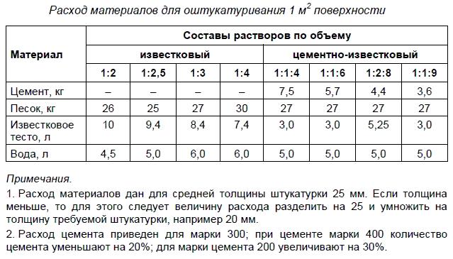 Марки растворов цементных для штукатурки бетон купить с доставкой по московской области