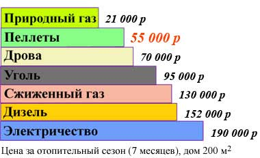 цены-отопление-что-дешевле-недорого