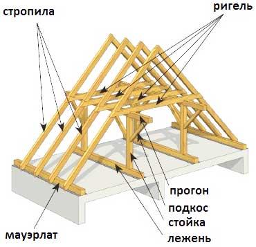 стойки-каркасной-крыши