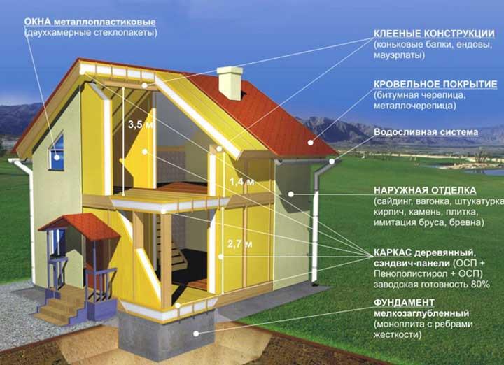 строительство-дома-6-на-6