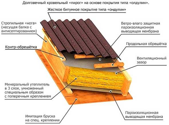 схема-шиферной-крыши-обрешетки