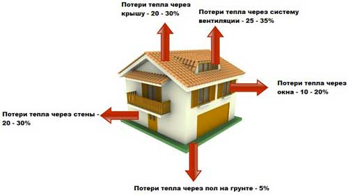 теплопотери-через-стены-дома