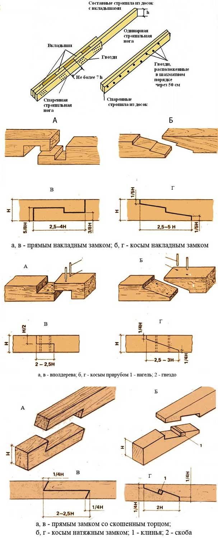 типы-торцевых-вертигальных-горизонтальных-соединений-бруса