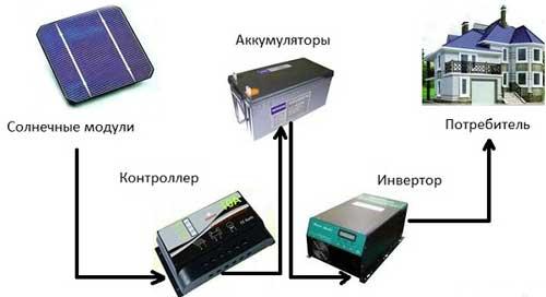 установка-солнечных-батарей-в-дом-своими-руками-выгода