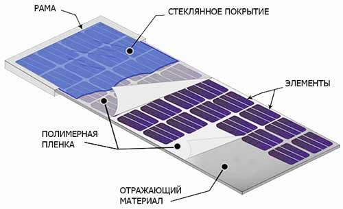 устройство-солнечной-батареи