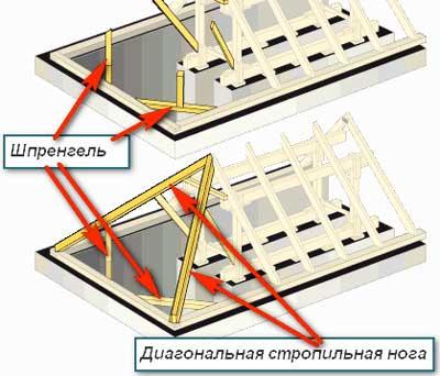 шпренгельные-системы-крыши