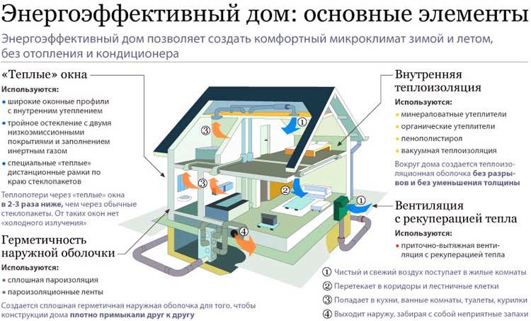 энергоэффективный-дом-каркасный