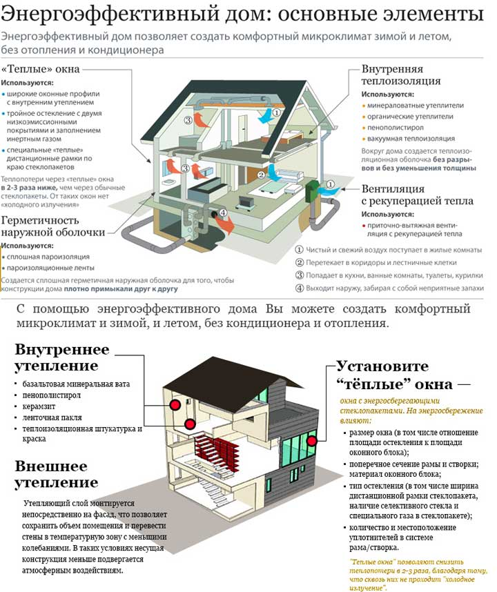 stroenie_shema_energoeffektivnyy_dom