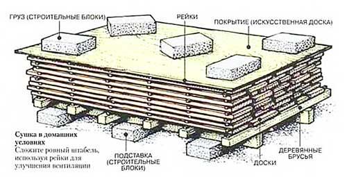Вариант-сушки-пиломатериалов-в-открытых-условиях