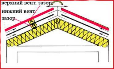 вентиляционный_зазор_на_крыше_каркасного_дома
