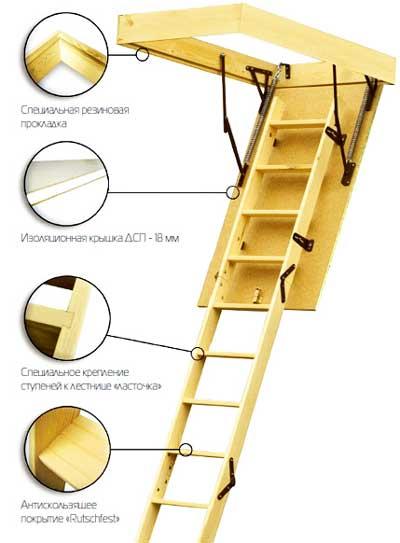 конструкция_люка_с_лестницей_в_доме