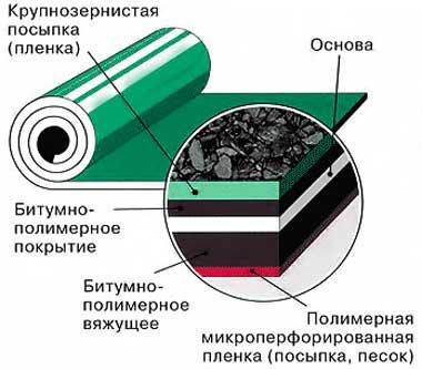 кровля_руберойда_толщина_устройство