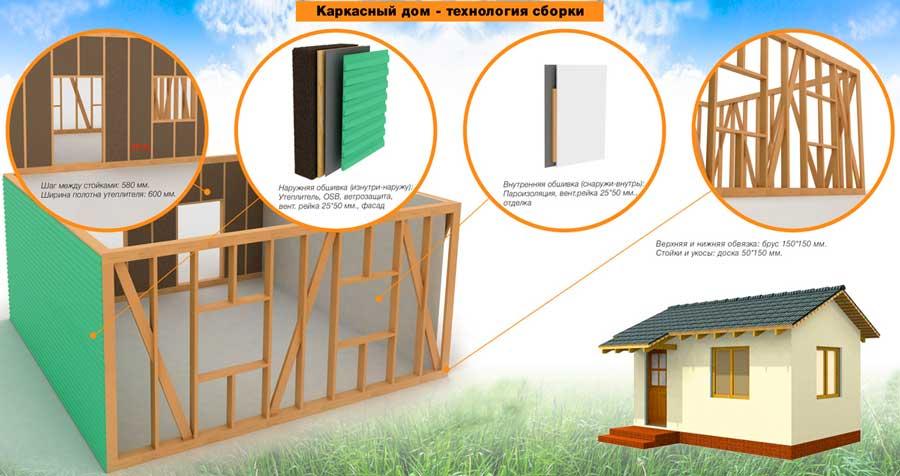 особенности_строительства_каркаса_дома
