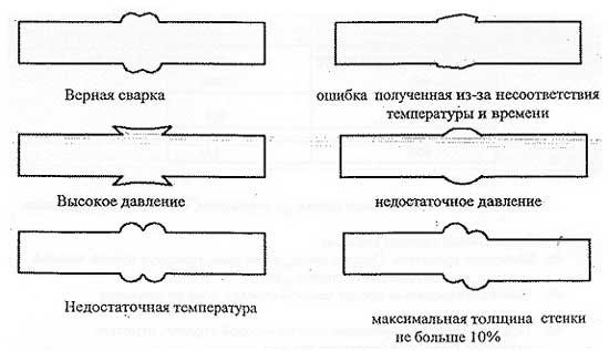 ошибки_при_сварке_полипропиленовых_труб