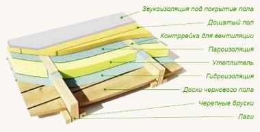 пароизоляция_пола_в_каркасном_доме