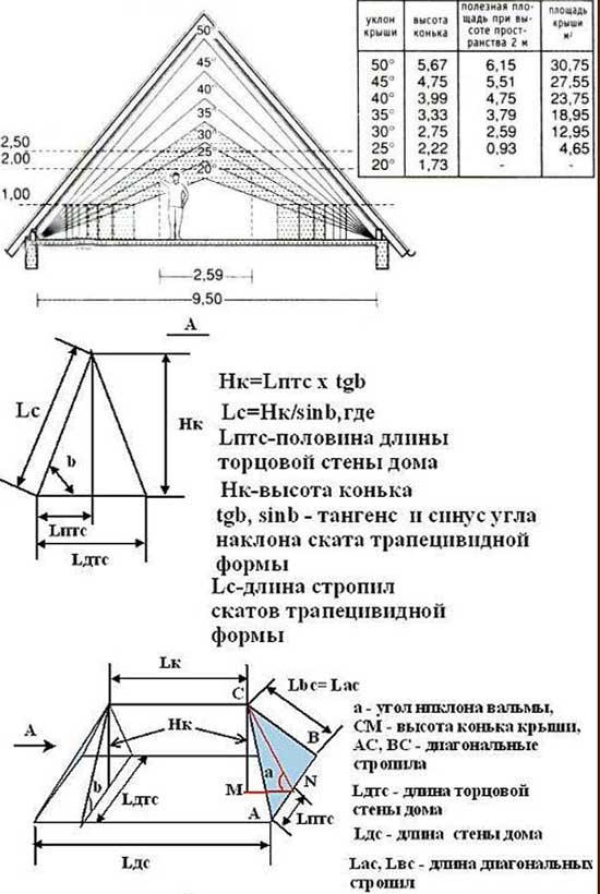 рассчет_площади_вальмовой_крыши