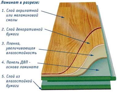 слои_ламината_структура