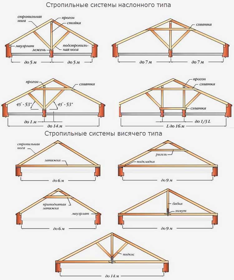 стропила_двускатной_крыши_схема_устройства