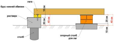 схема-каркасного-дома-фундамента