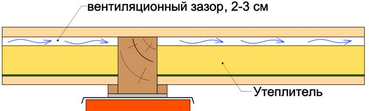 схема_вентиляционного_зазора_в_доме