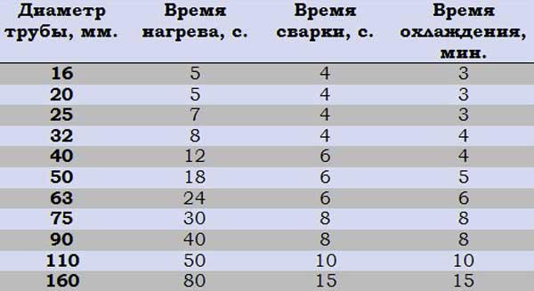 таблица_времени_сварки_полипропиленовых_труб