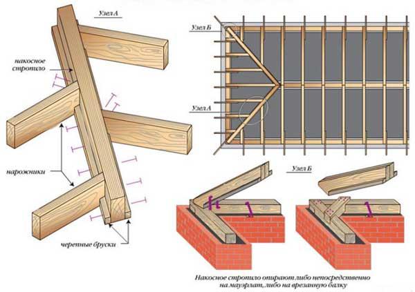 усиление_стропильных_конструкций