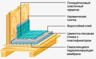 устройство_пола_в_ванной_комнате