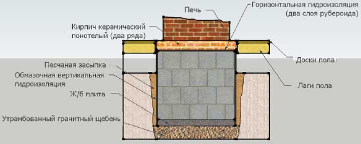 фундамент_для_камина_дома