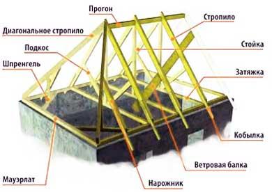 характеристики_вальмовой_крыши