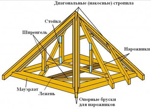 osnovnie_pravila_ystroystva_raschetov-pri-stroitelstve-kryshi