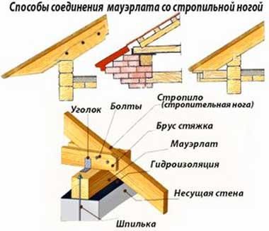 shema-soedineniya-mauerlata-s-shatrovoy-krovley