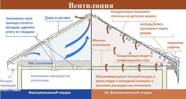 вентиляция_чердачной_конструкции_дома