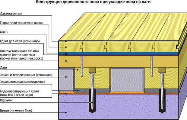 конструкция_деревянного_пола_при_укладке_пола_на_лаги