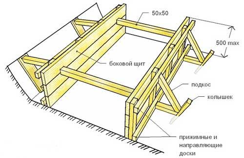 ленточный_фундамент_особенности_опалубки