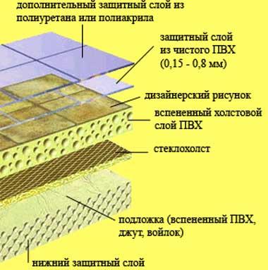 пвх_линолеум-поливинхлоридный