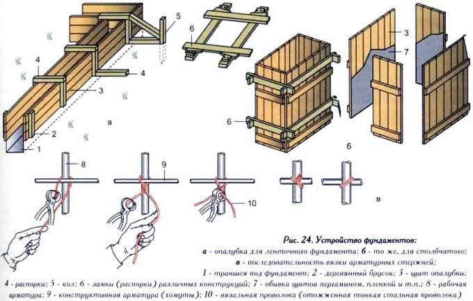 простая_опалубка_устройство_монтаж