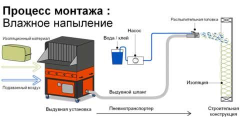 процесс_монтажа_влажное_напыление_эковаты