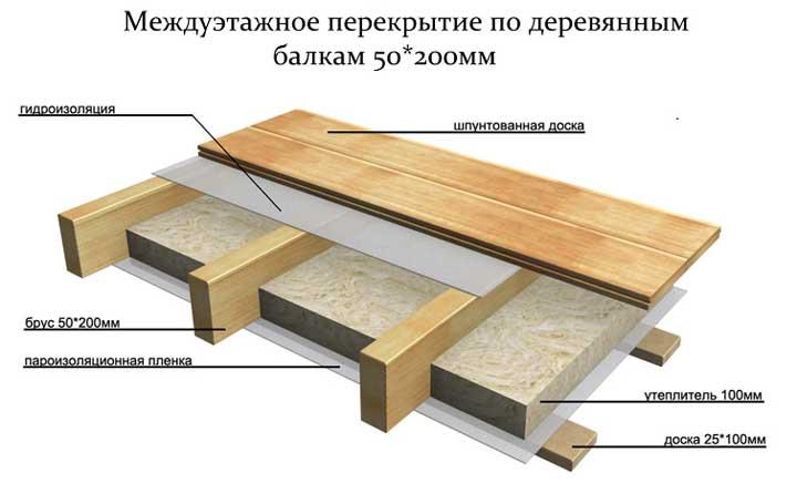 усиление_чердачных_перекрытий_дома