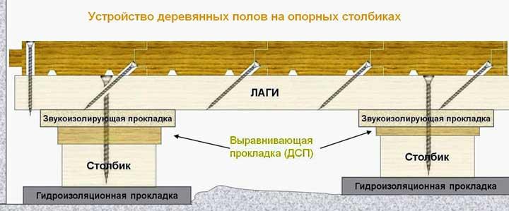 устройство_деревянного_пола_на_столбчатом_фундаменте