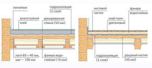 устройство_изоляции_бетонного_пола
