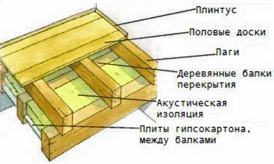 устройство_чернового_пола_по_перекрытию