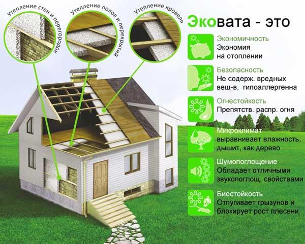 характеристики_эковаты_утепление_дома