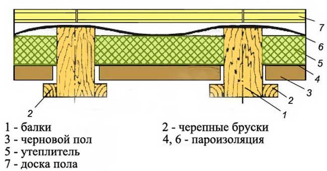 черновой_пол_по_основанию_схема