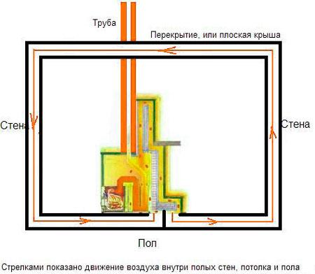 Гипокаустам- воздушное отопление