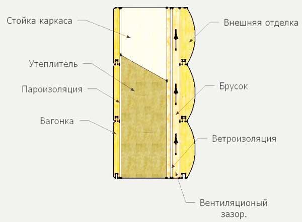 Каркасно-обшивные дома