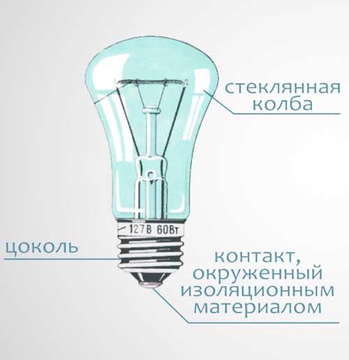 Лампа накаливания для дома