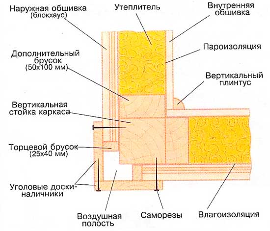 Материалы для каркасных стен