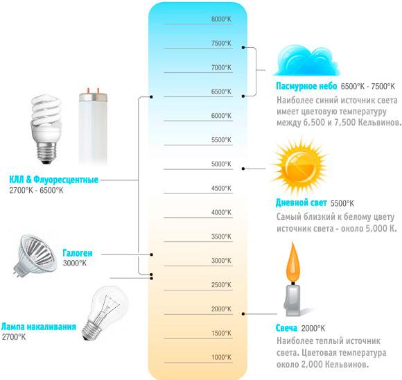 Цветовая температура лампочек