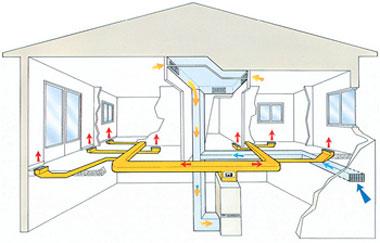 Циркуляция воздушного отопления в частном доме