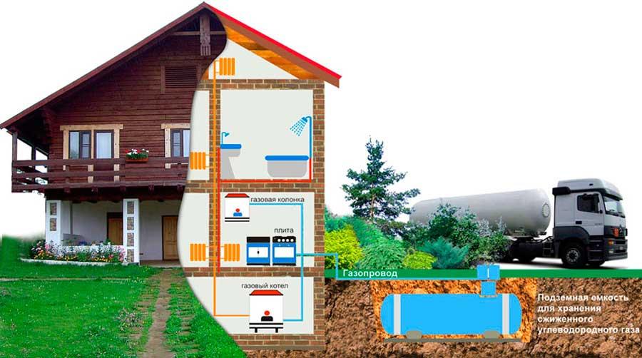 Автоматизация и газификация в доме